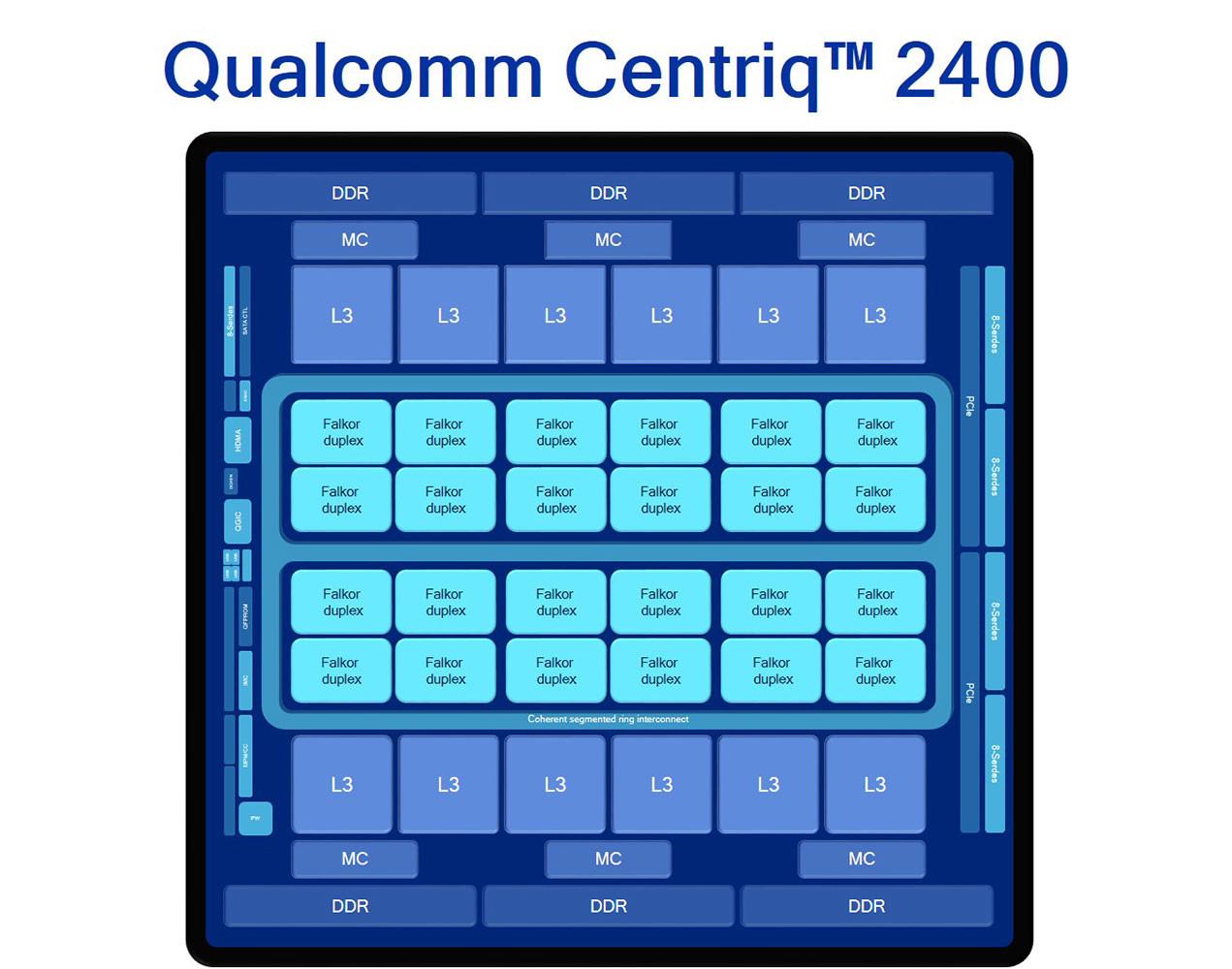 Qualcomm Centriq 2400 schemat blokowy