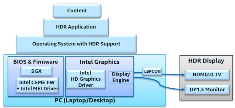 HDR Intel