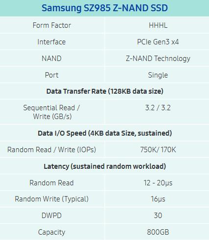 samsung SZ985 Z-NAND SSD dane