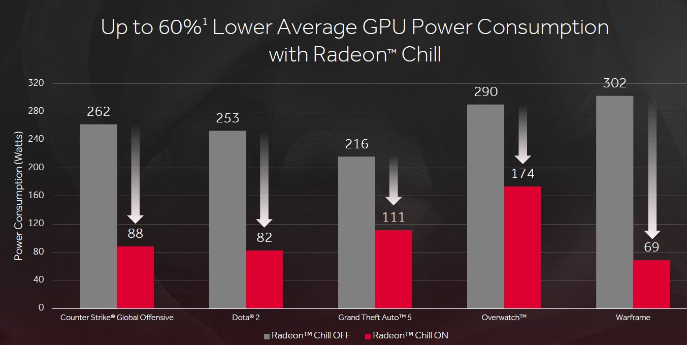 AMD Radeon Chill Andrenalin Edition