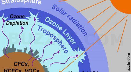 ozon, dziura ozonowa