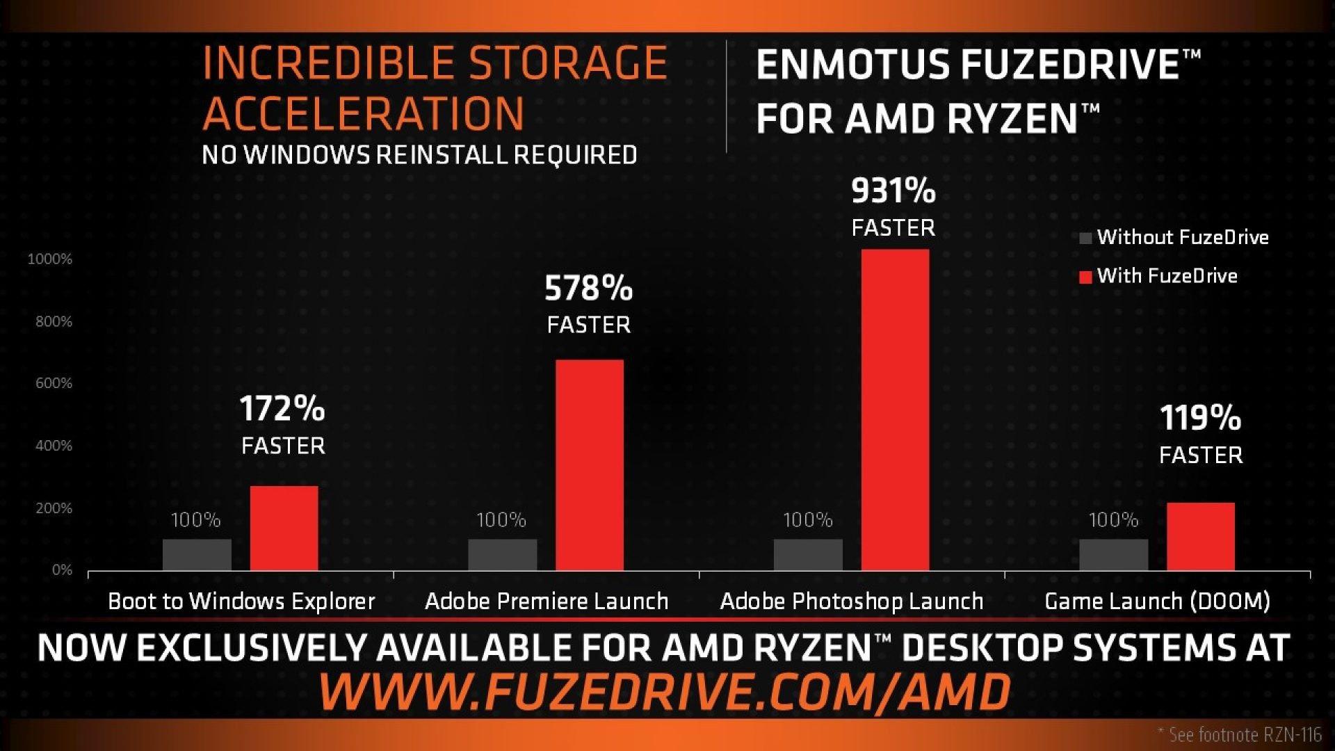AMD FuzeDrive teoretyczna wydajność