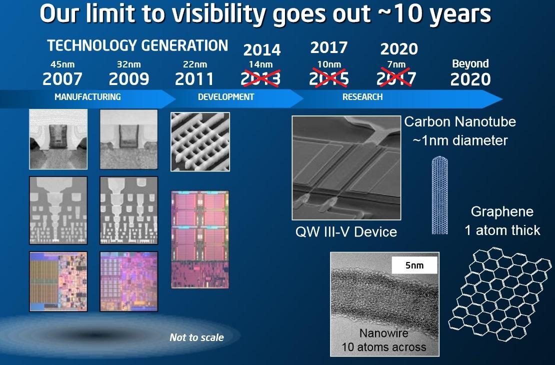 Intel roadmap litografia CPU
