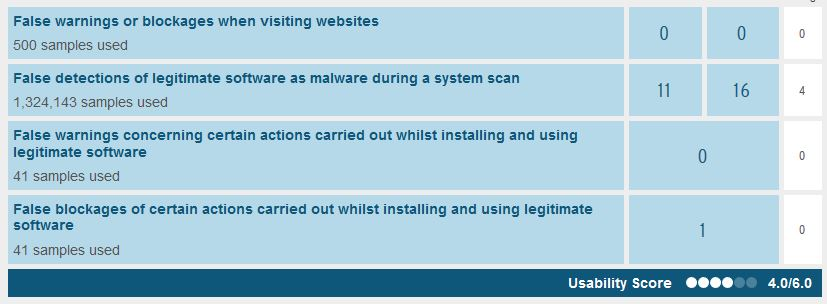 wyniki testu Windows Defender w AV Test