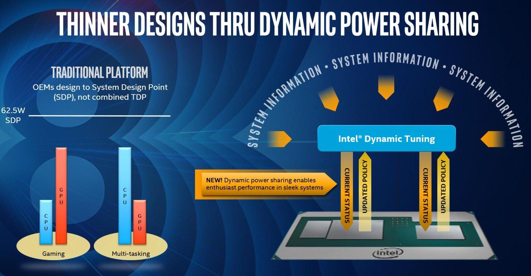 Intel Core Vega M zarządzanie energią