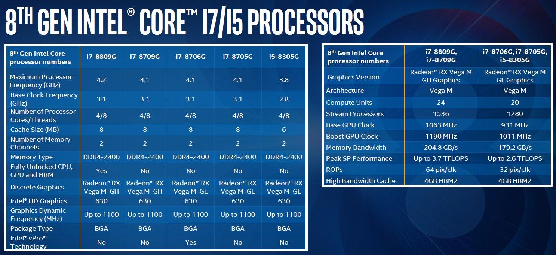 Specyfikacja Core i7-8809G, Core i7-8709G, Core i7-8706G, Core i7-8705G oraz Core i5-8305G Radeon RX Vega M GH