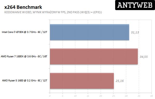 AMD Ryzen 7 1800X - x264 benchmark