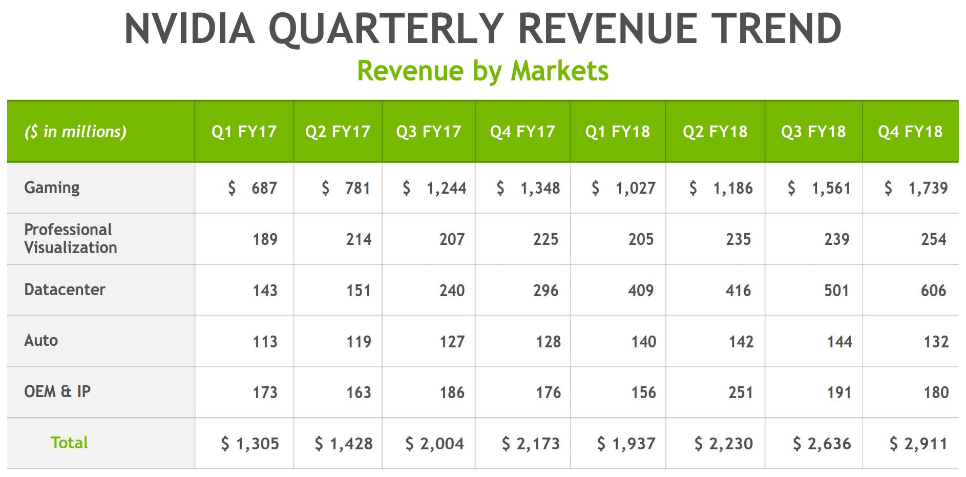 NVIDIA wyniki finansowe 2016 2017