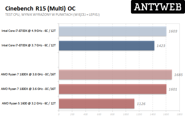 AMD Ryzen 7 1800X - Cinebench R15 multi OC