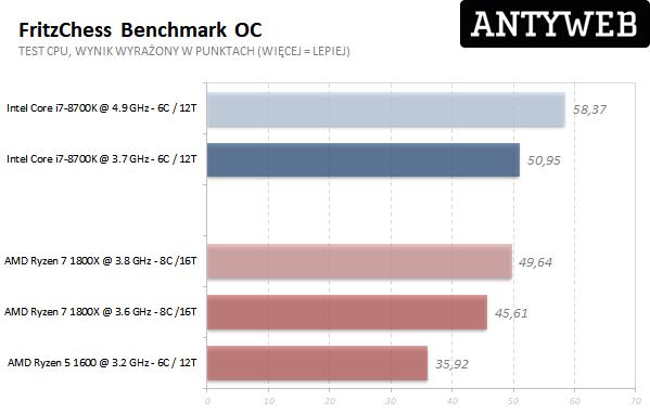 AMD Ryzen 7 1800X - FritzChess benchmark OC