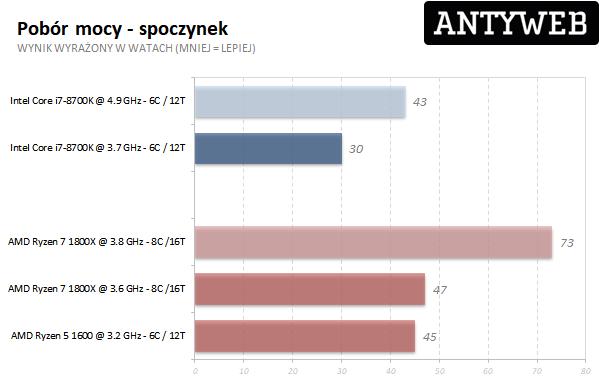 AMD Ryzen 7 1800X - pobór mocy spoczynek