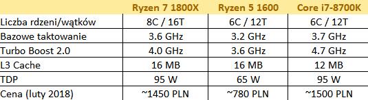 AMD Ryzen 7 1800X specyfikacja