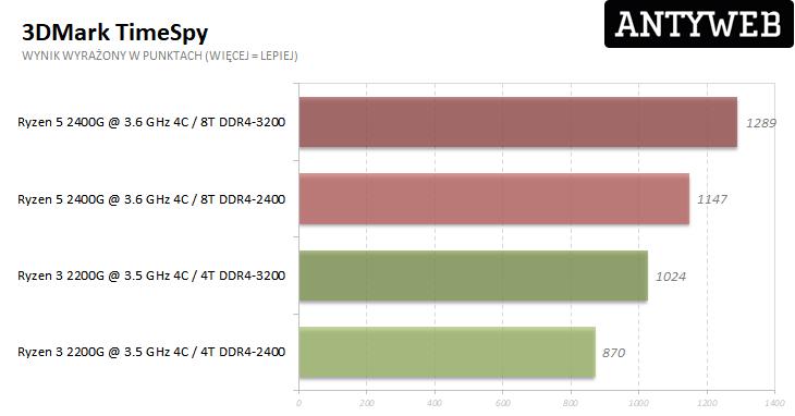AMD Ryzen 5 2400G i Ryzen 3 2200G - 3DMark TimeSpy wyniki testów