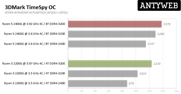 AMD Ryzen 5 2400G i Ryzen 3 2200G - 3DMark TimeSpy wyniki po OC