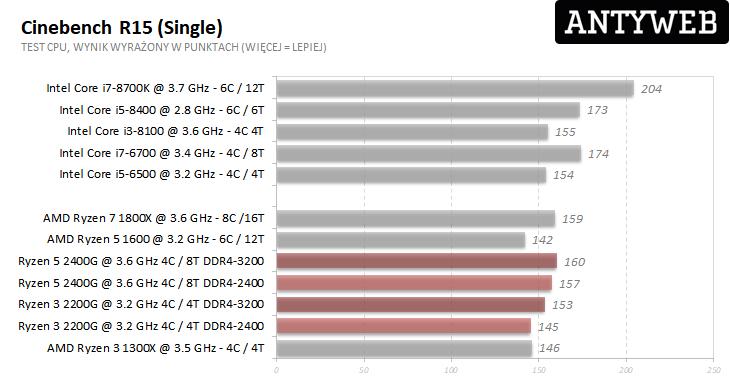 AMD Ryzen 5 2400G i Ryzen 3 2200G - Cinebench R15 single wyniki testów