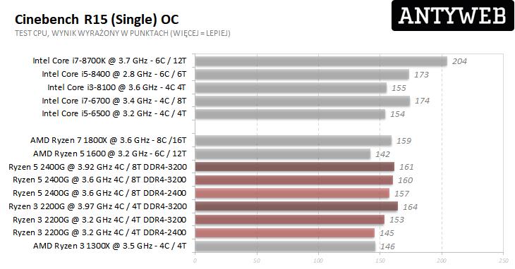 AMD Ryzen 5 2400G i Ryzen 3 2200G - Cinebench R15 single wyniki testów po OC