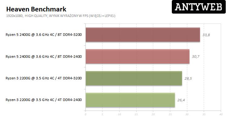 AMD Ryzen 5 2400G i Ryzen 3 2200G - Heaven Benchmark wyniki testów