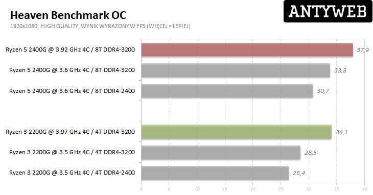 AMD Ryzen 5 2400G i Ryzen 3 2200G - Heaven Benchmark wyniki po OC
