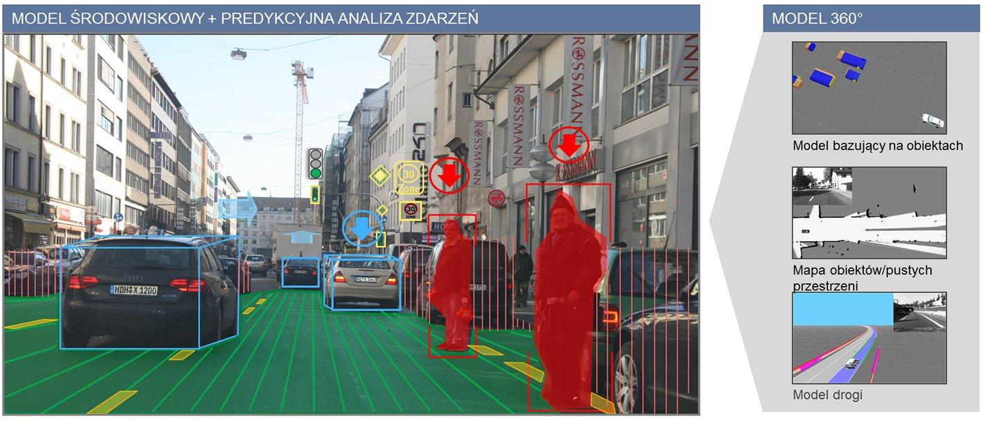 Rozszerzona rzeczywistość: obraz sytuacji na drodze z naniesionymi informacjami