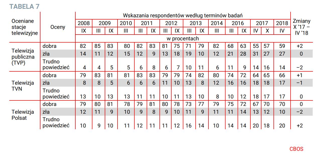 Oceny działalności stacji telewizyjnych w Polsce