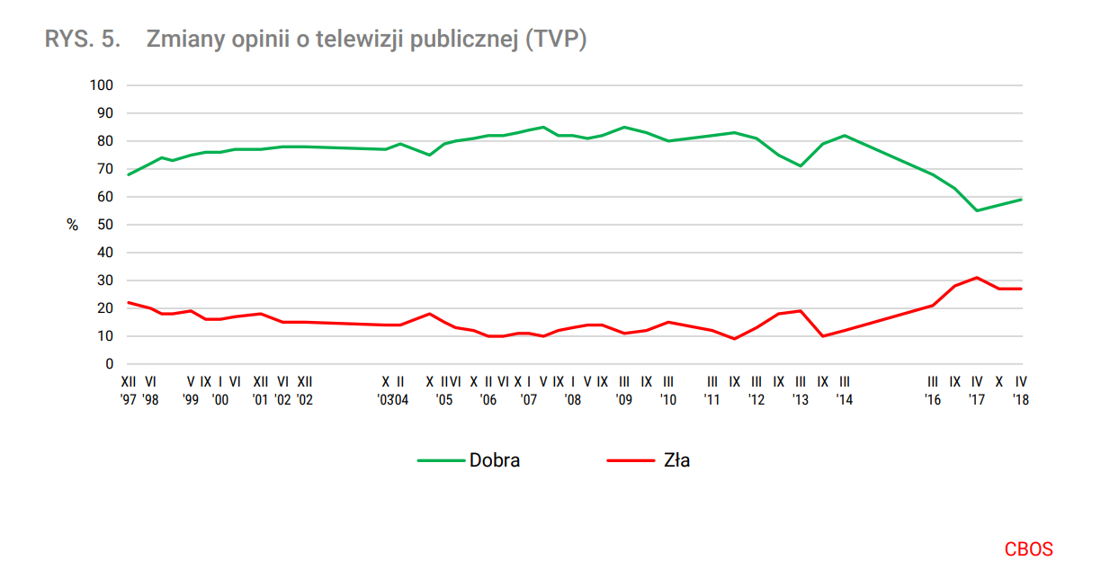 zmiany pinii o telewizji publicznej
