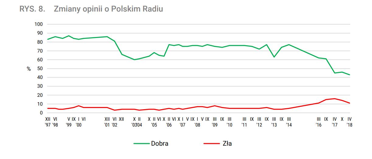 zmiany opinii o Polskim Radiu