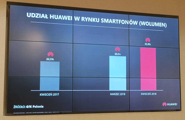 udział huawei w rynku smartfonów