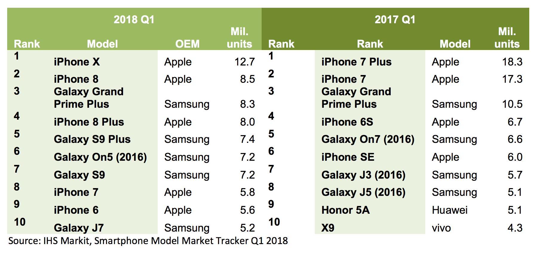 najpopularniejsze smartfony