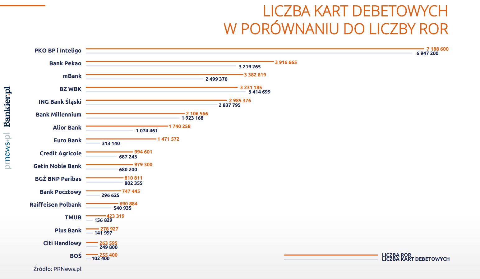 porównanie liczby kart debetowych do ROR