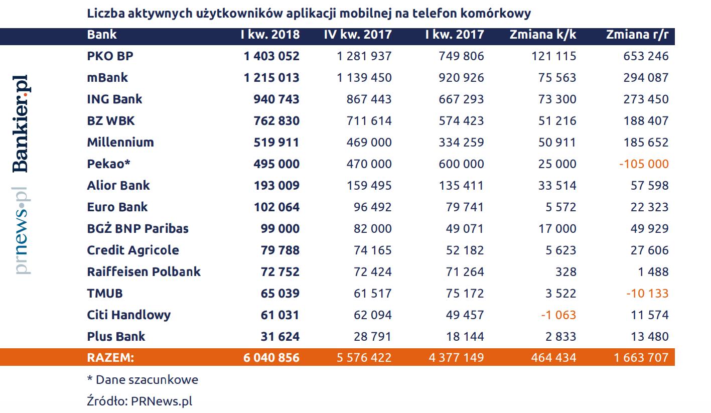 ile osób ma aplikacje mobilne w telefonie