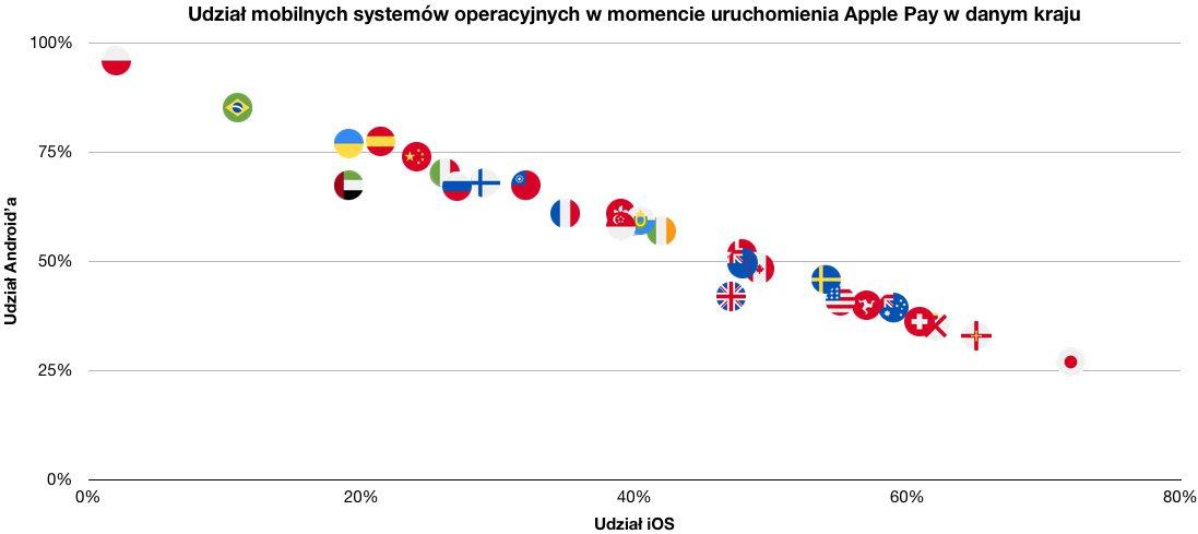 apple pay w poszczególnych krajach