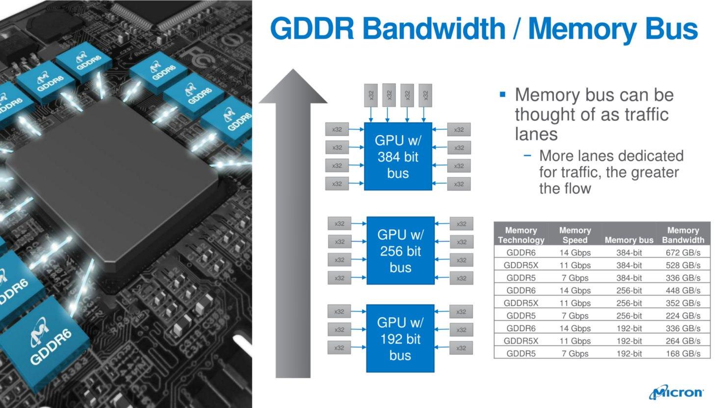 GDDR6 przepustowość pamięci