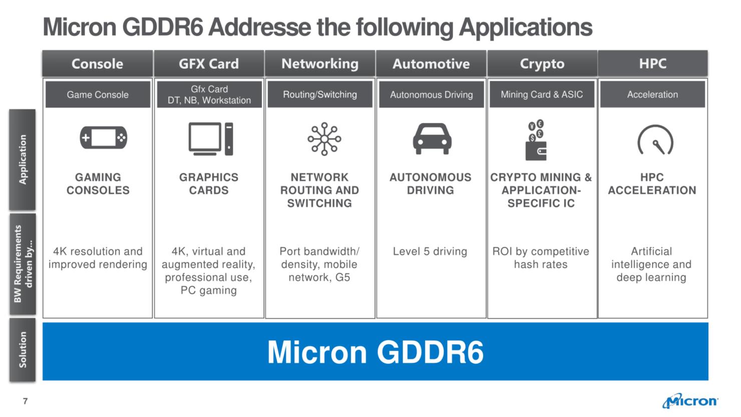 GDDR6 zastosowania pamięci