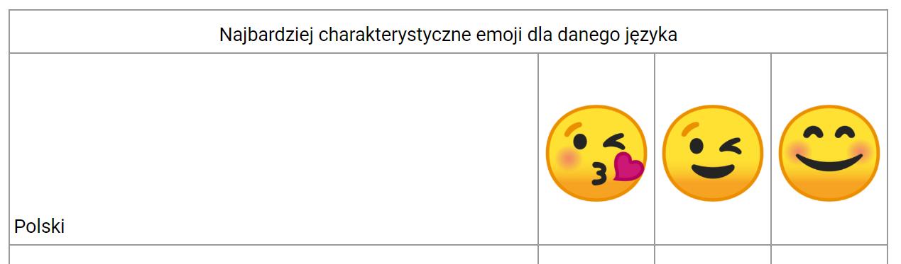 Najpopularniejsze emoji w Polsce