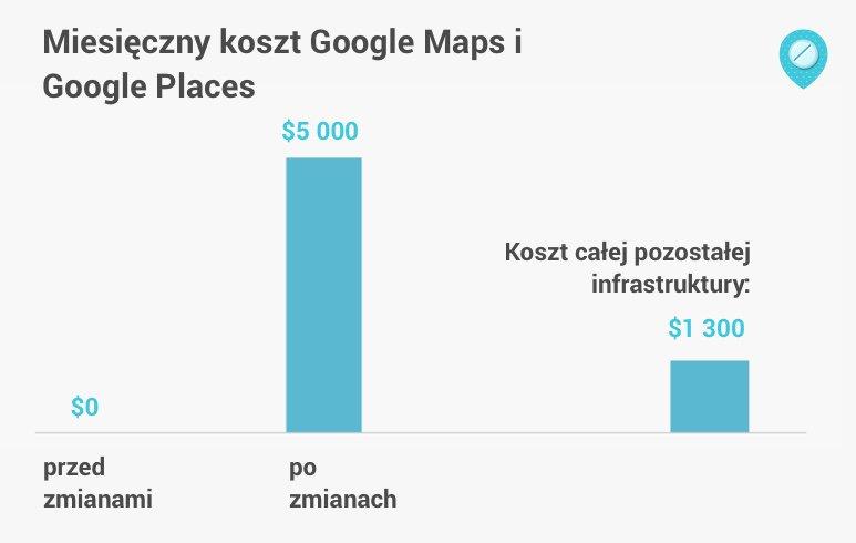 koszty map google