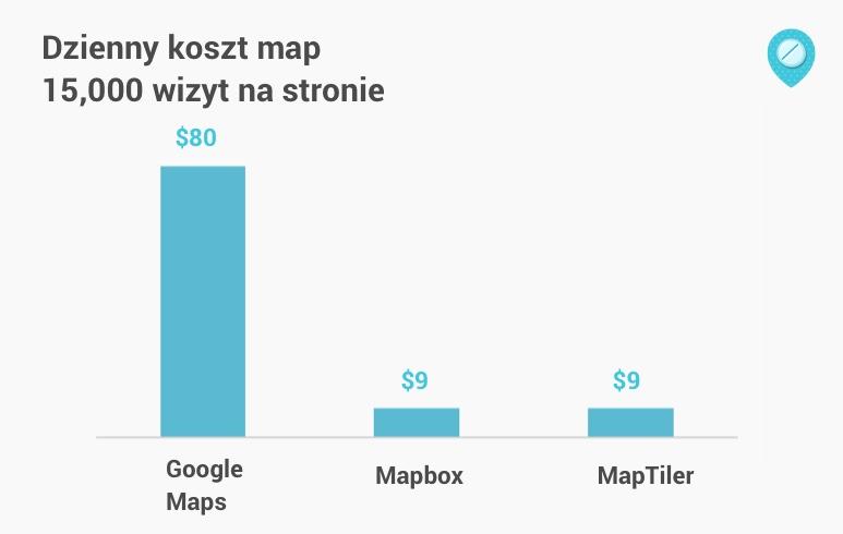 dzienny koszt mapy google