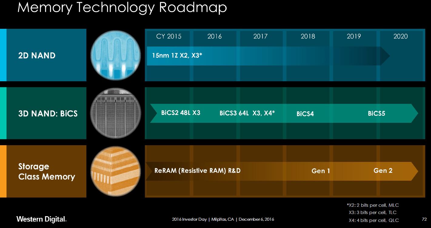 Western Digital stawia na NAND