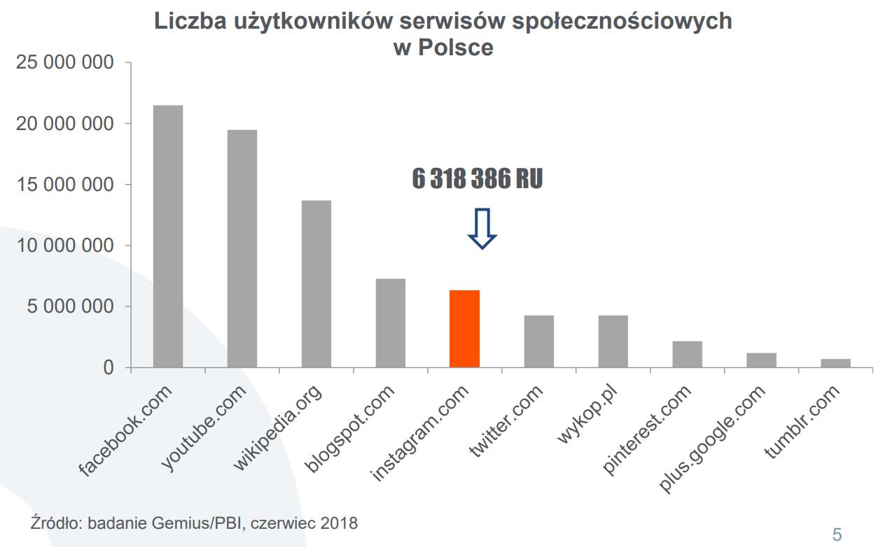 Popularność Instagrama w Polsce