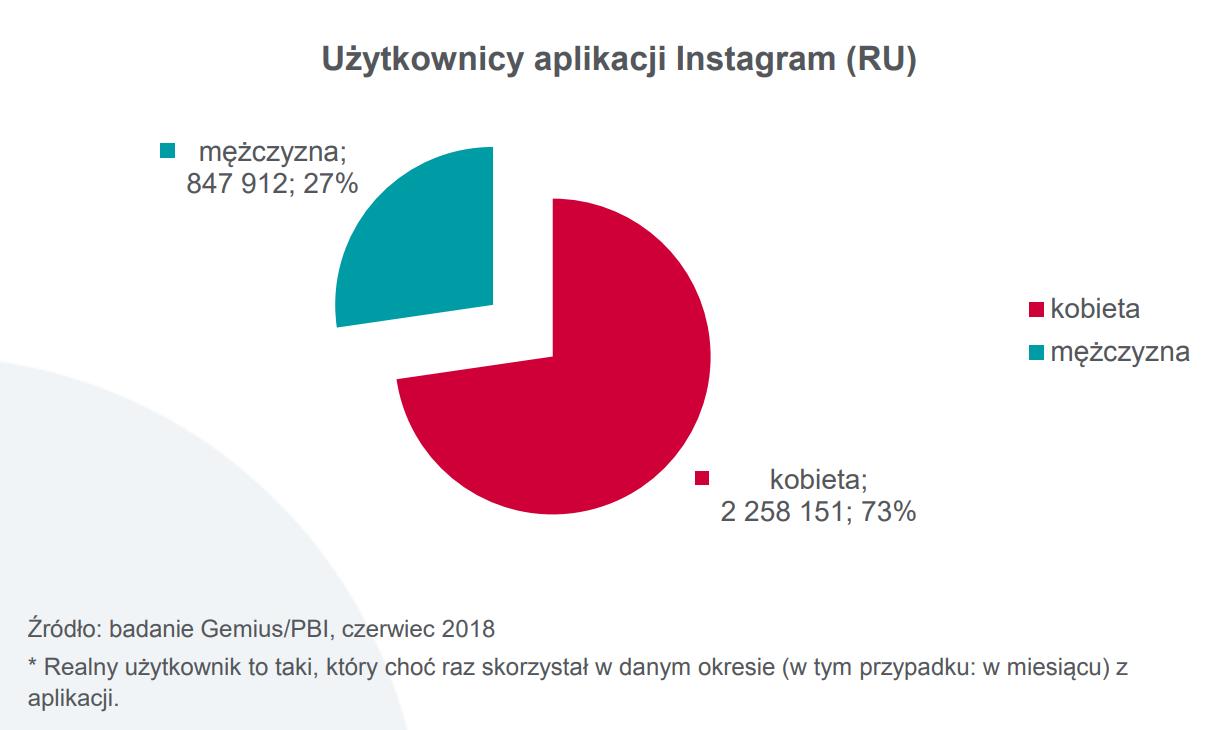 Popularność aplikacji Instagrama w Polsce
