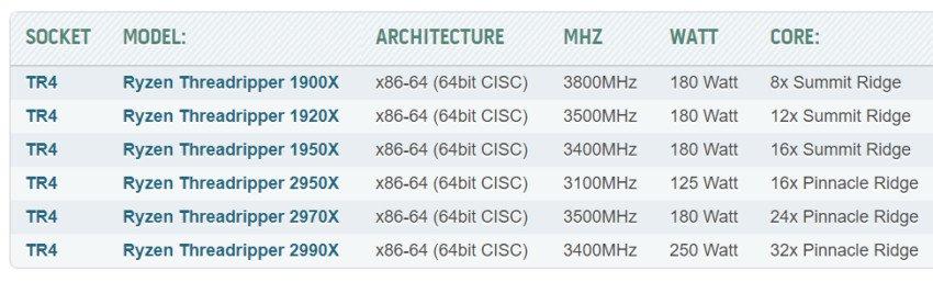 AMD Threadripper 2 specyfikacja