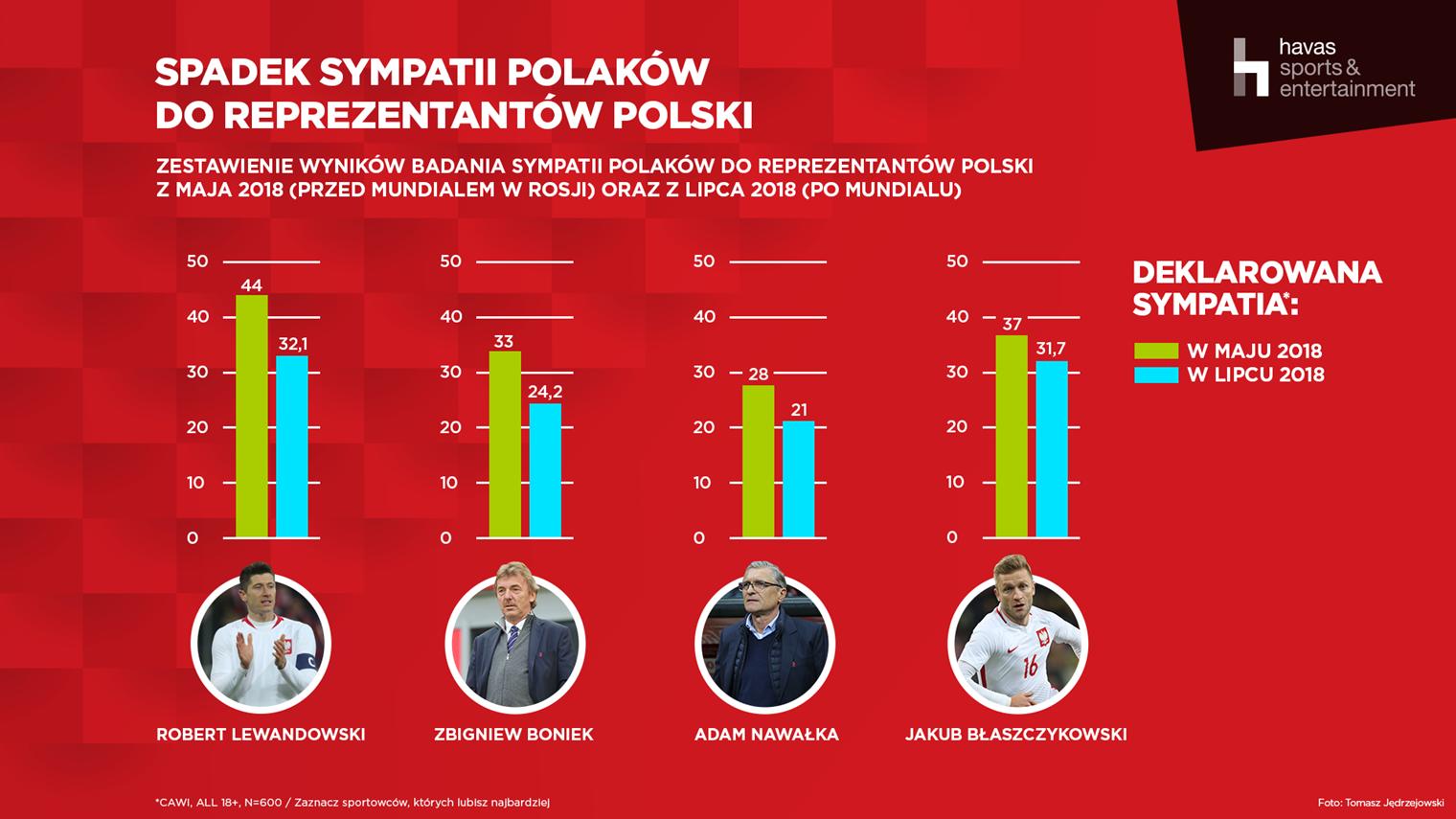 Sympatia do polskiej reprezentacji
