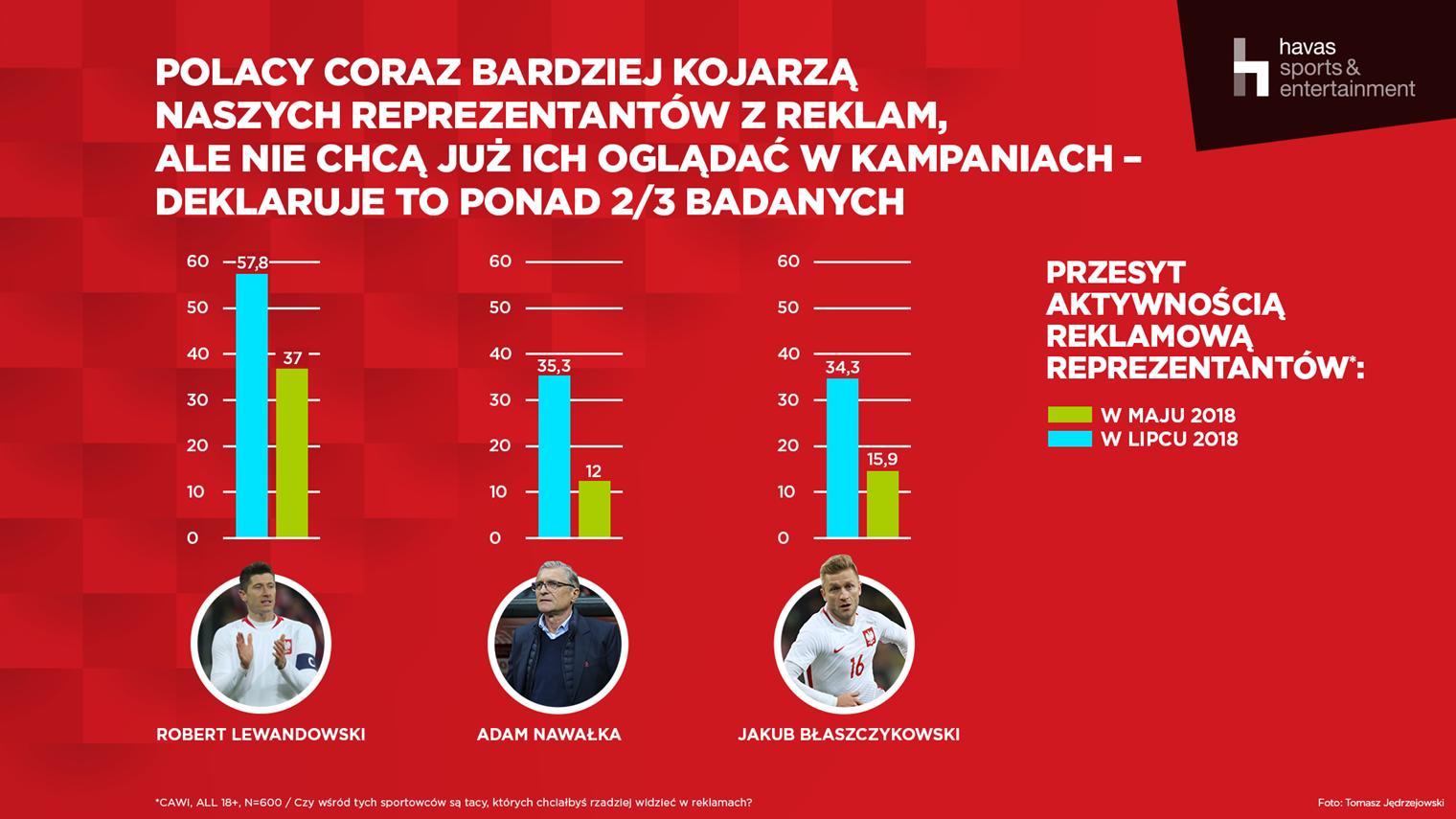 Polscy reprezentanci w reklamach