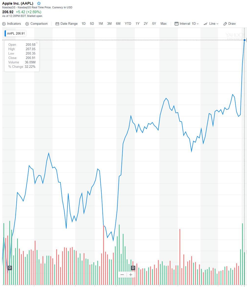 Kurs akcji AAPL - Apple wart bilion dolarów