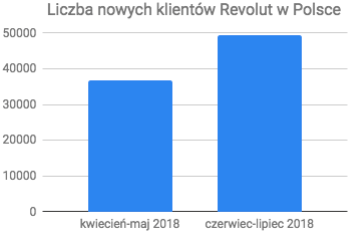Popularność Revolut w Polsce
