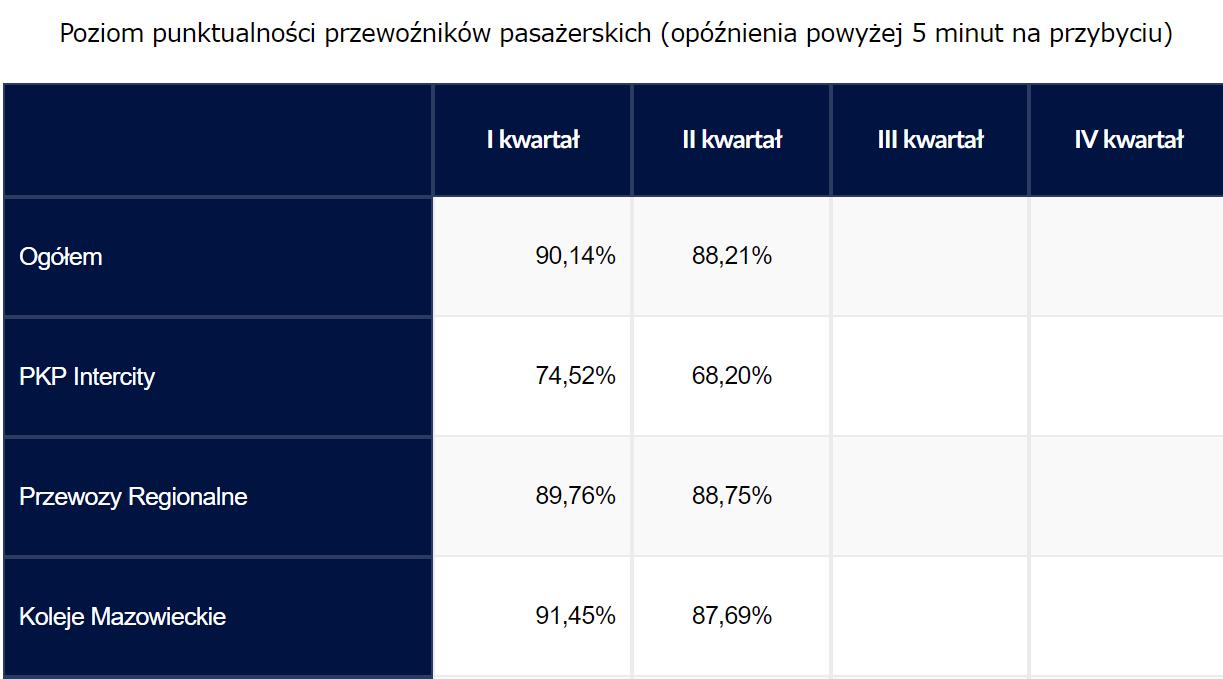 PKP poziom punktualności przewoźników