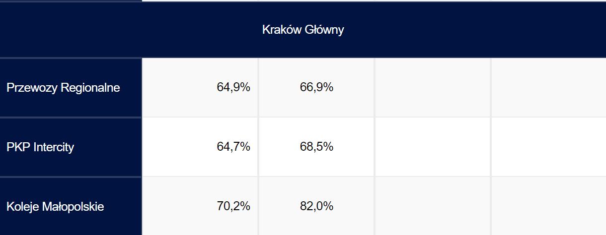 Opóźnienia pociągów - Kraków