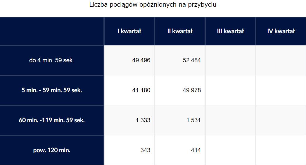 Opóźnienia polskich pociągów