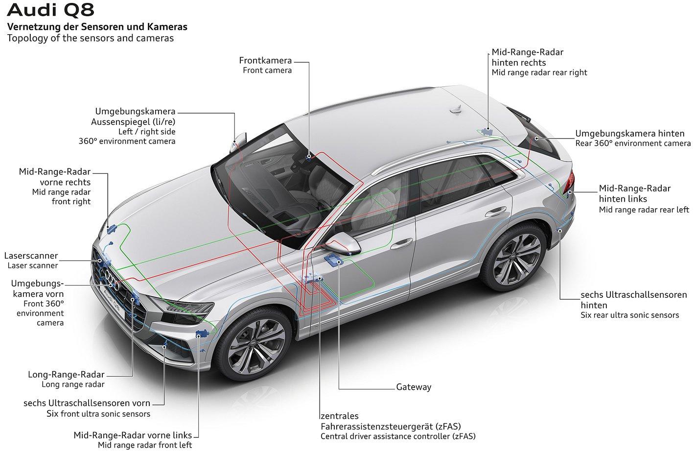 Audi Q8 - zestaw czujników i radarów
