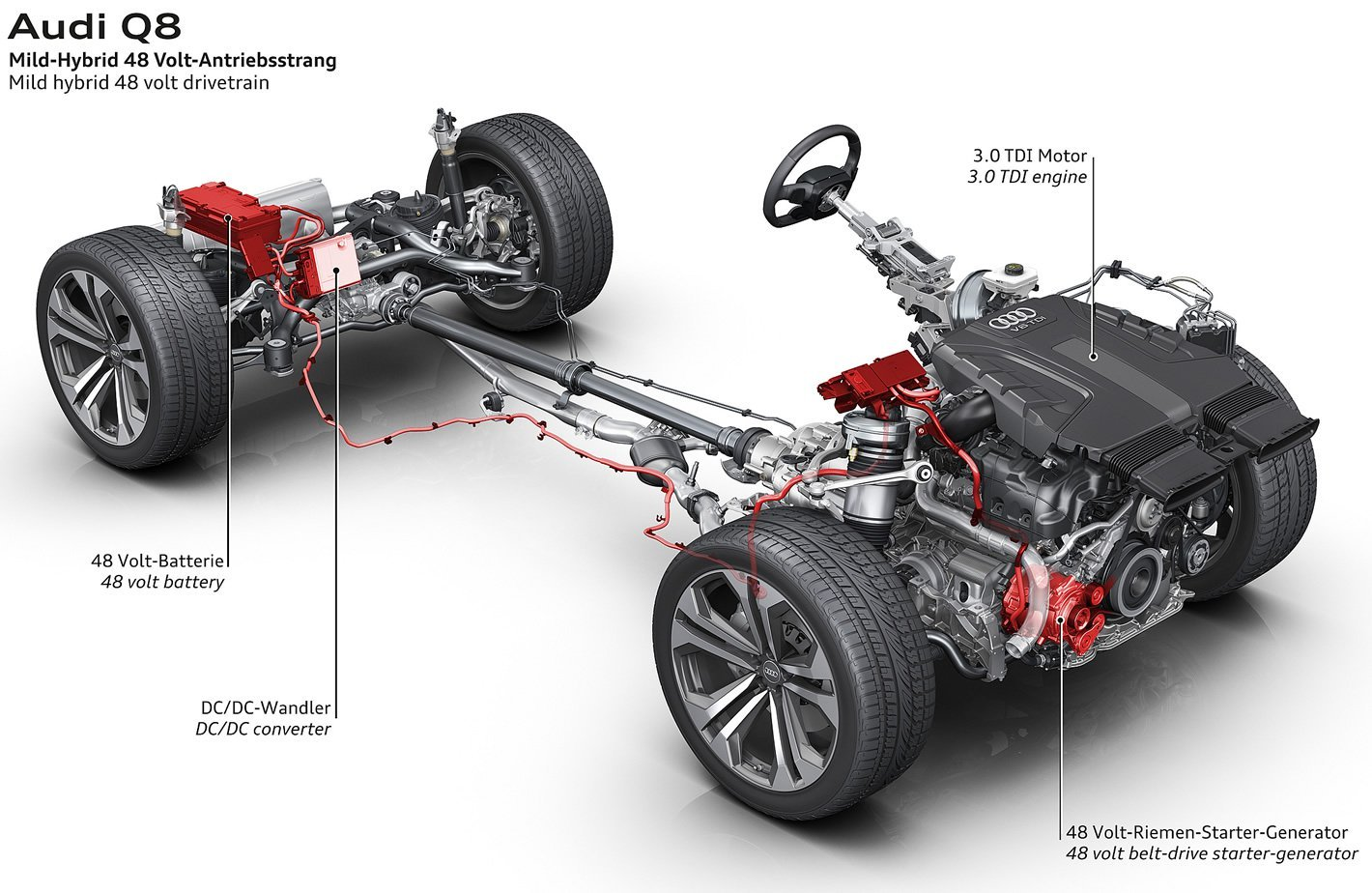 Audi Q8 - system mild hybrid