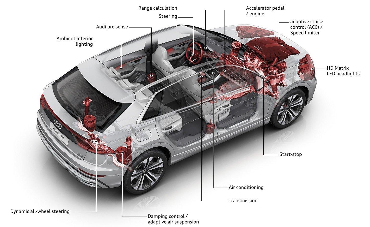 Audi Q8 - zawieszenie